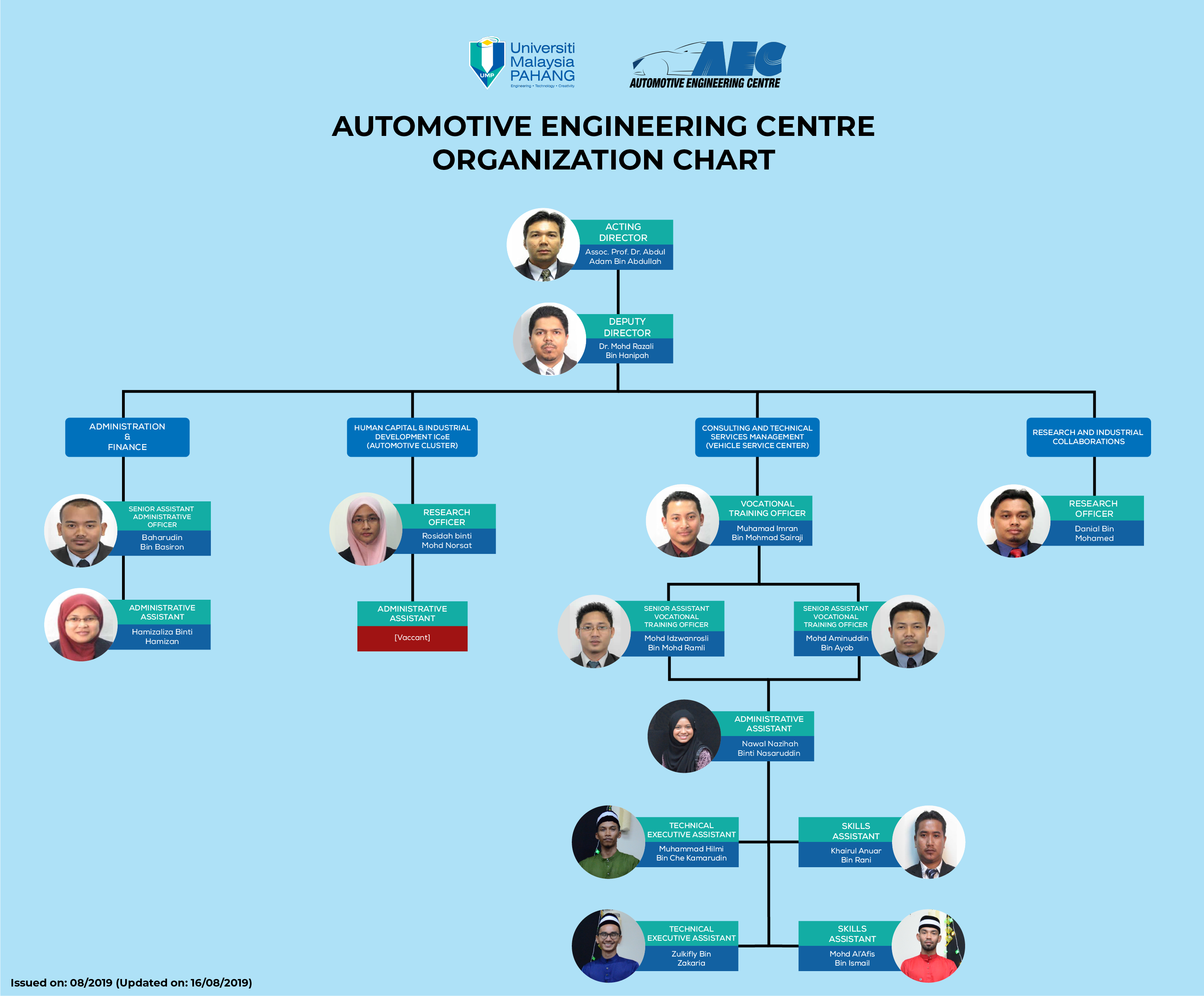 org chart updated